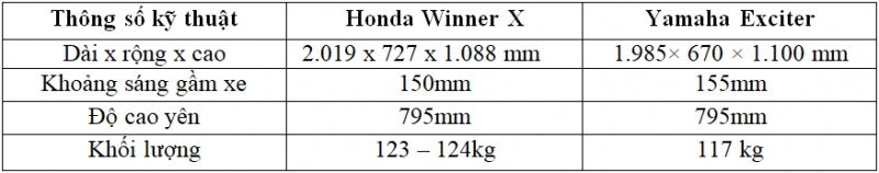 so sanh honda winner x voi yamaha exciter