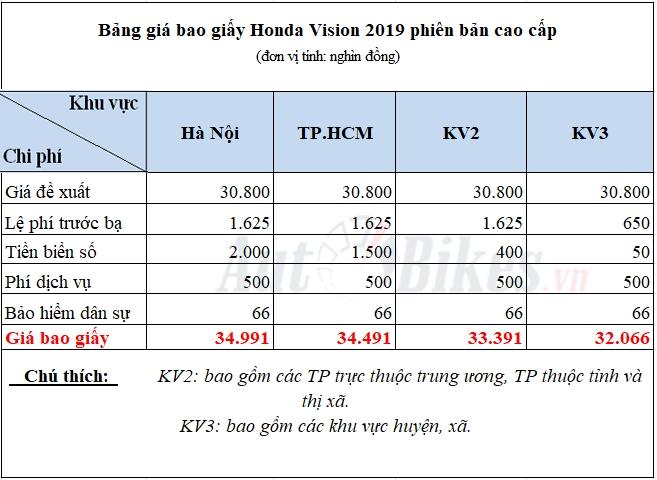 gia bao giay honda vision 2019