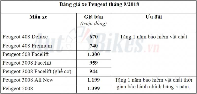 peugeot tang bao hiem vat chat thang 92018