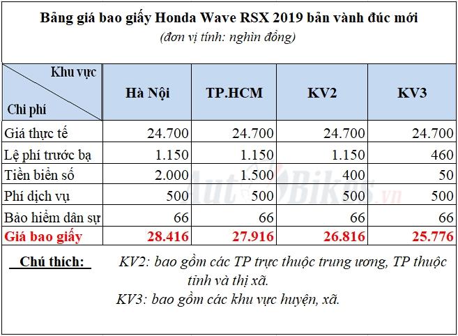 cach tinh gia bao giay honda wave rsx 2019