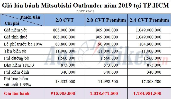 gia lan banh mitsubishi outlander nam 2019