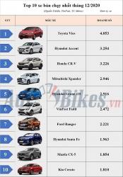 Top 10 ô tô bán chạy nhất Việt Nam tháng 12/2020: Vios số 1, Hyundai bội thu