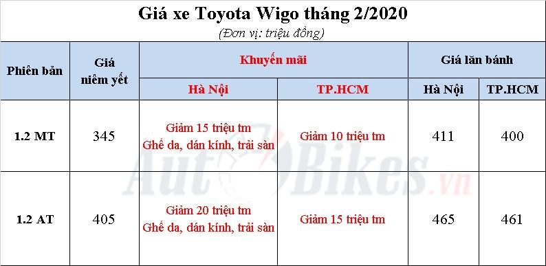 toyota wigo 2020 khuyen mai gia xe lan banh thang 22020