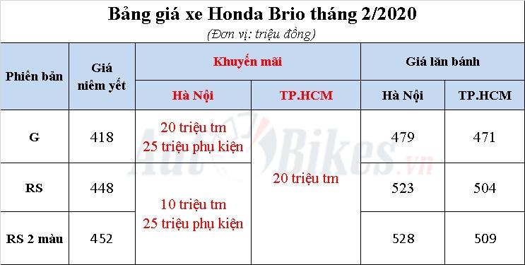 honda brio 2020 khuyen mai gia xe kem lan banh thang 22020