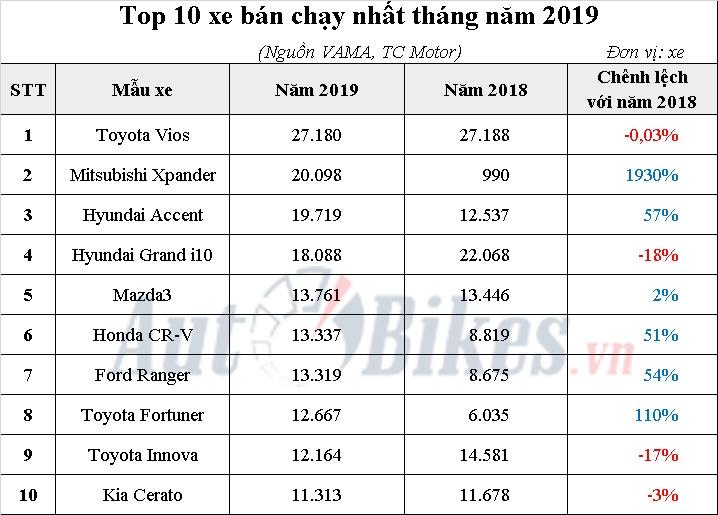 top 10 o to ban chay nhat viet nam nam 2019