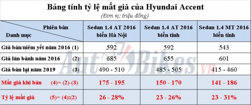 hyundai accent mat gan 200 trieu dong sau 3 nam