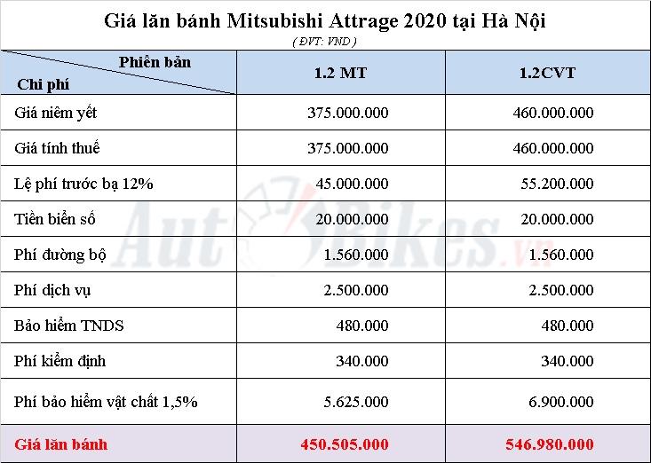 gia lan banh mitsubishi attrage 2020