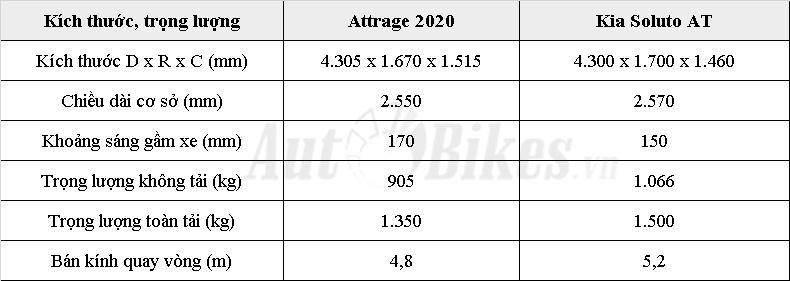 so sanh mitsubishi attrage 2020 va kia soluto chon sao cho dung