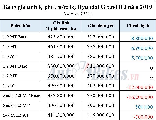 gia tinh le phi truoc ba hyundai grand i10 nam 2019