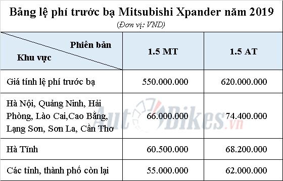 gia tinh le phi truoc ba mitsubishi xpander nam 2019