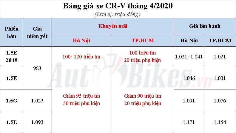honda cr v 2020 khuye n ma i gia xe lan ba nh tha ng 42020