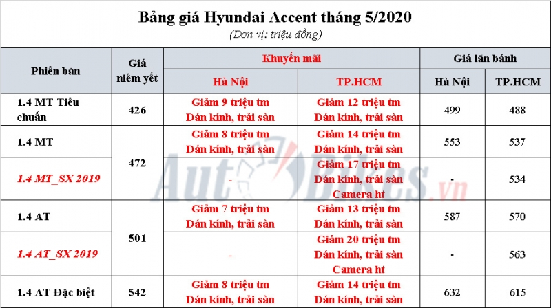 hyundai accent khuyen mai gia xe lan banh thang 52020