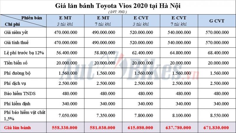 toyota vios 2020 khuyen mai gia xe lan banh thang 52020