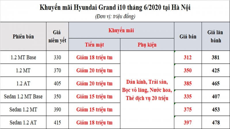 hyundai grand i10 lan banh chi 330 trieu khi giam 50 le phi truoc ba