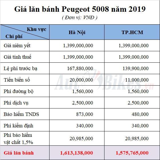 gia lan banh peugeot 5008 nam 2019