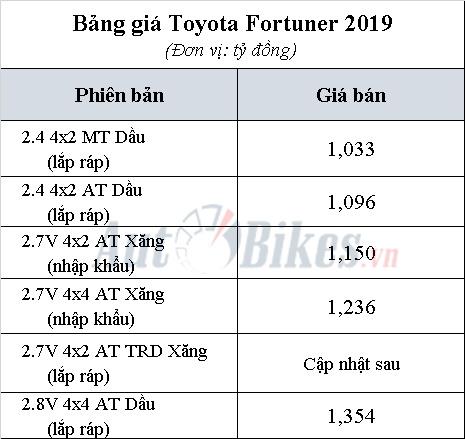 thanh lat toyota fortuner 2019 tai lap rap gia tang nhe