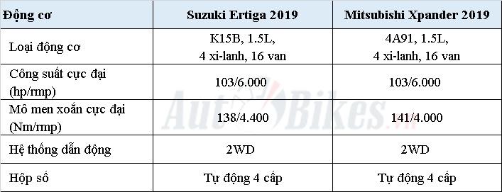 mpv 7 cho chon suzuki ertiga 2019 hay mitsubishi xpander