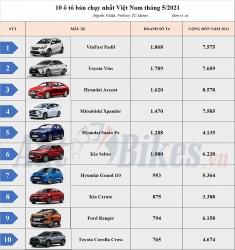 VinFast Fadil bứt phá, dẫn đầu top 10 ô tô bán chạy nhất Việt Nam