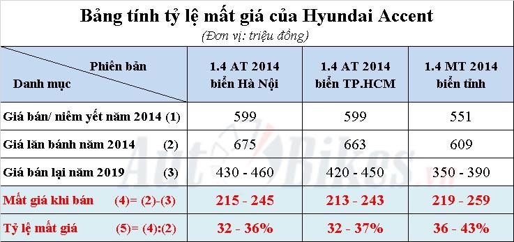 hyundai accent mat gia 260 trieu sau 5 nam