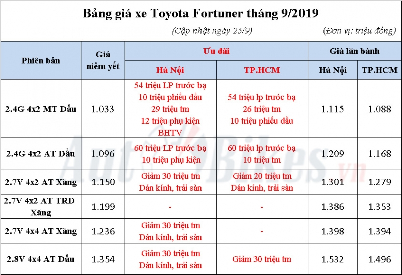 toyota fortuner giam soc 120 trieu pha day