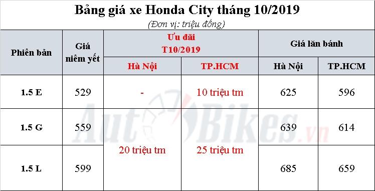 honda city 2019 khuyen mai gia xe lan banh thang 102019