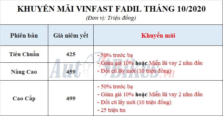 vinfast fadil gia m gia 100 trieu tang suc ep len grand i10