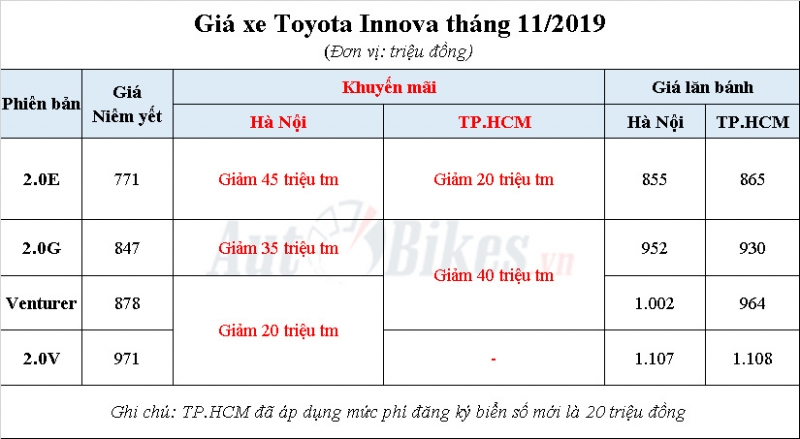 toyota innova 2019 khuyen mai gia xe gia lan banh thang 112019