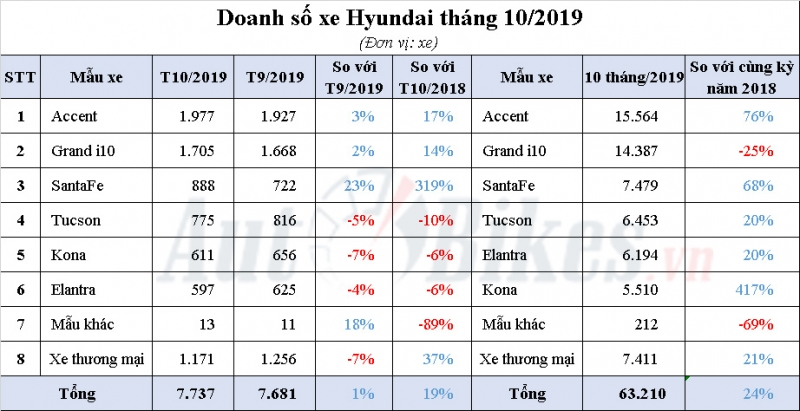 Hyundai Accent, SantaFe tăng tốc- Tucson, Elantra trượt dốc