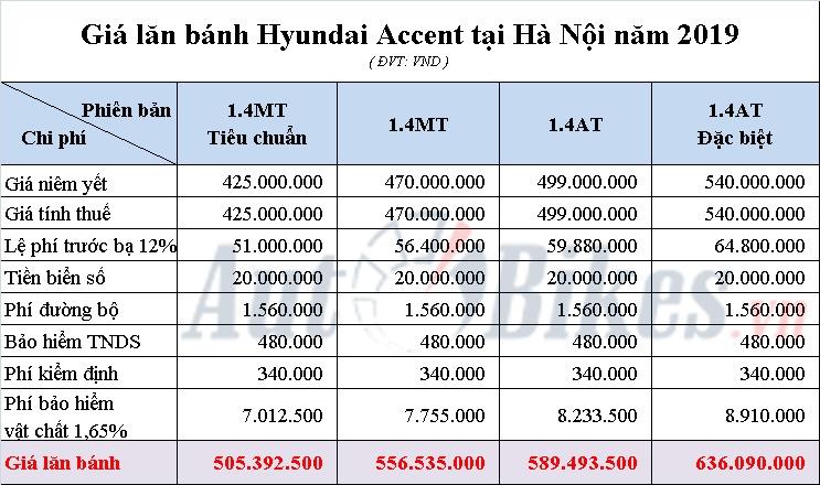 gia lan banh hyundai accent nam 2019