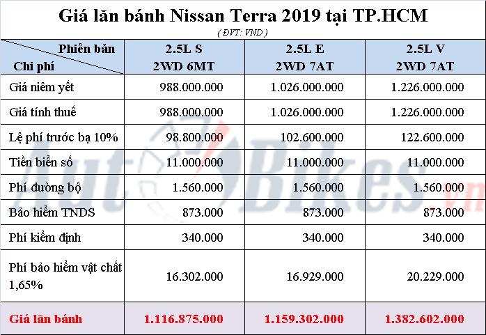 gia lan banh nissan terra 2019