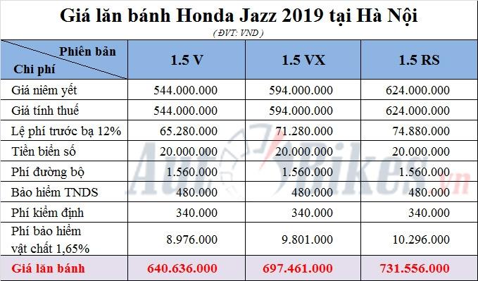 gia lan banh honda jazz 2019