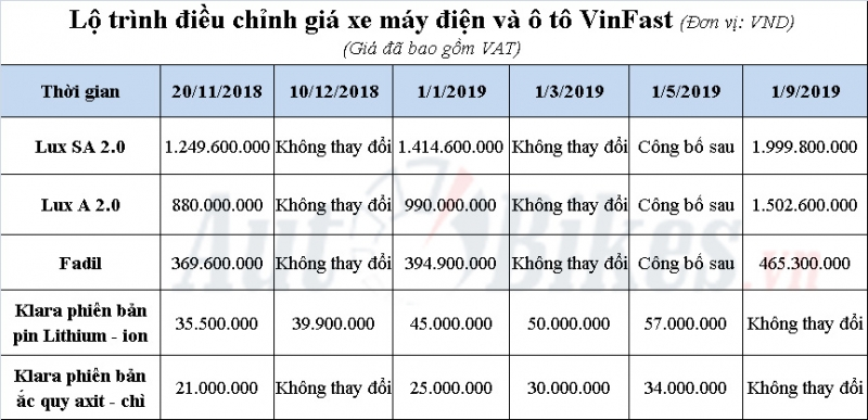vinfast cong bo lo trinh tang gia o to xe may dien nam 2019