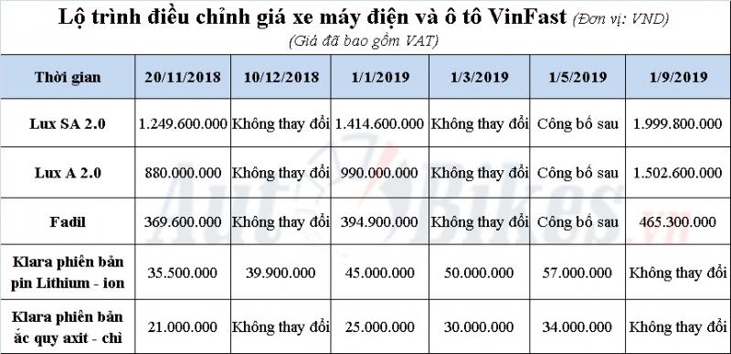 vinfast cong bo lo trinh tang gia o to xe may dien nam 2019