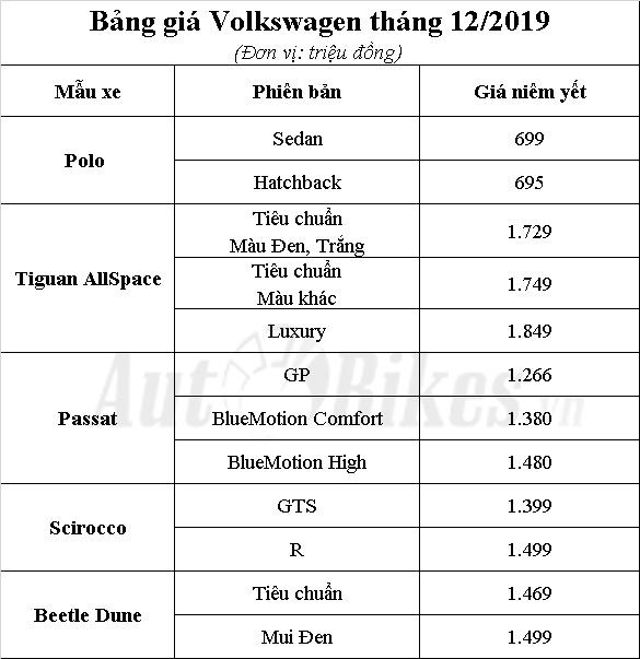 bang gia volkswagen thang 12 uu dai toi 140 trieu dong
