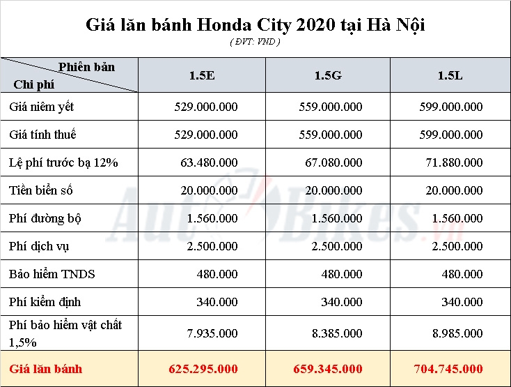 gia lan banh honda city 2020