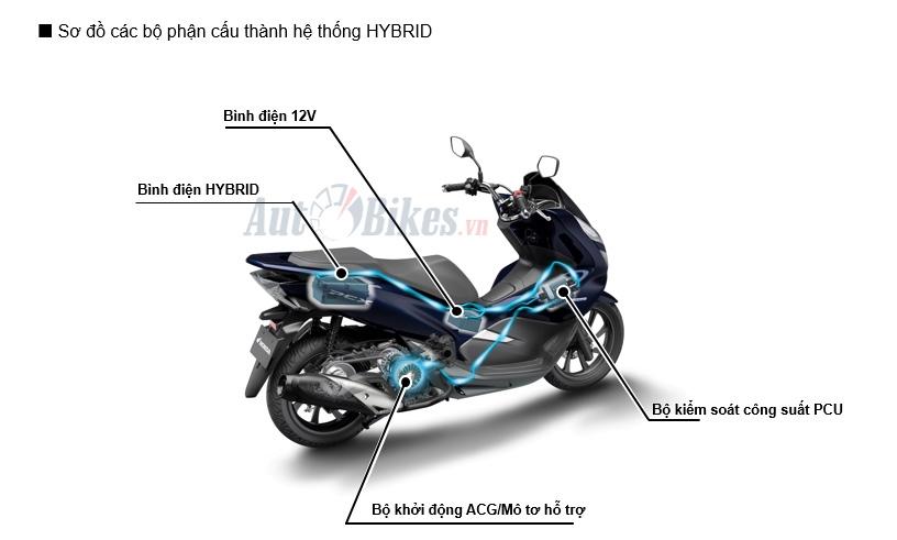 danh gia xe honda pcx hybrid manh hon sh150 abs du hybrid nua voi