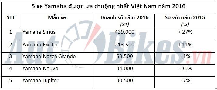 5 xe may yamaha duoc ua chuong nhat viet nam nam 2016