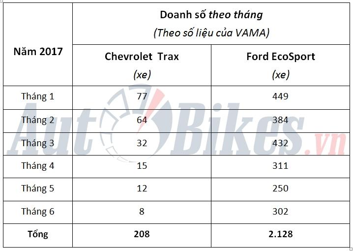 chevrolet trax chat vat truoc ford ecosport
