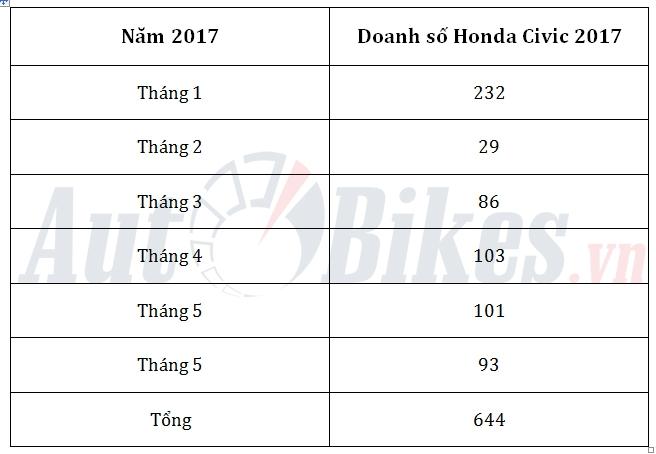 honda civic 2017 gap kho tai viet nam