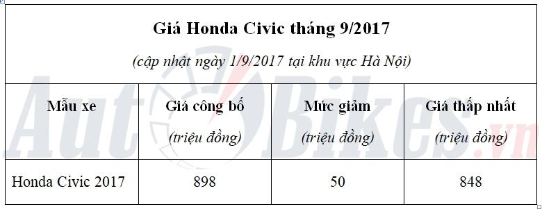 vao ngau gia honda civic giam them 50 trieu dong