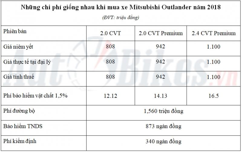 gia lan banh mitsubishi outlander nam 2018