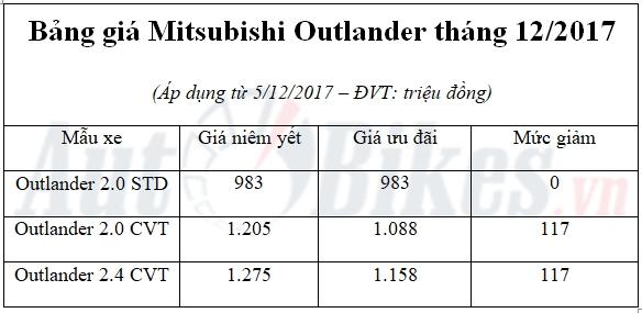 mitsubishi outlander 7 cho gia tu 983 trieu tai viet nam