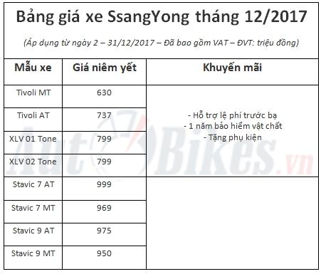 gia xe ssangyong bat ngo giam toi 140 trieu dong